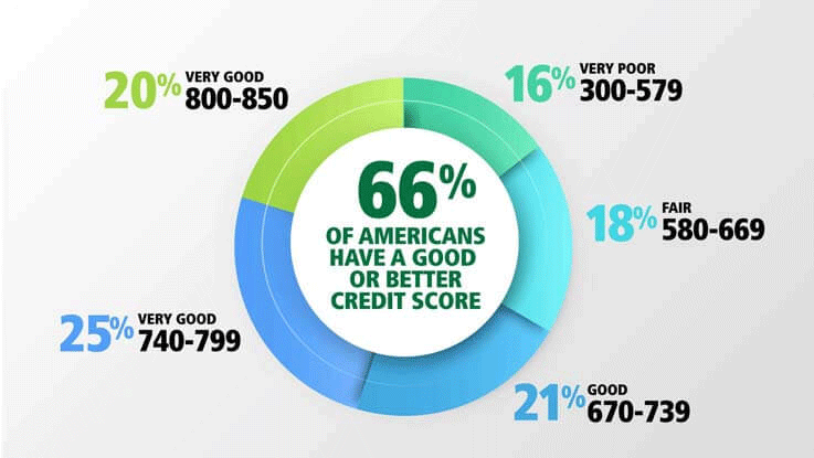 A credit score is the three-digit number generated with an algorithm using information from your credit report. The purpose of your credit score is to predict the risk of whether or not you will pay back your credit obligations in the next two years.