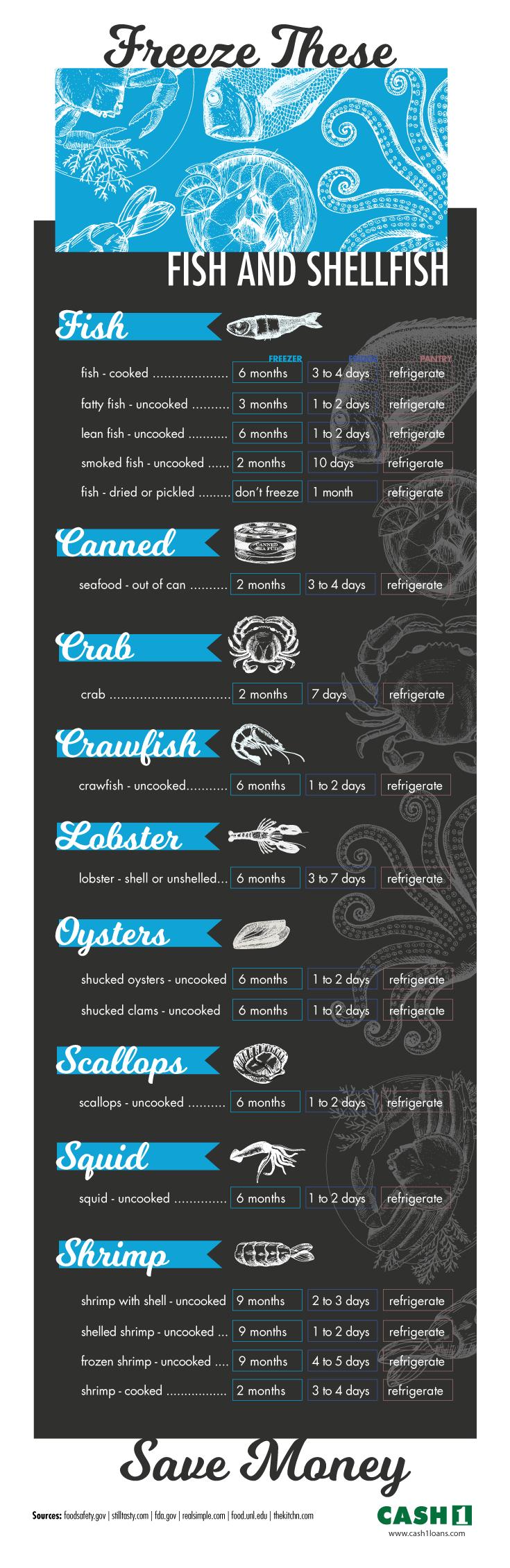 Freezing fish infographic
