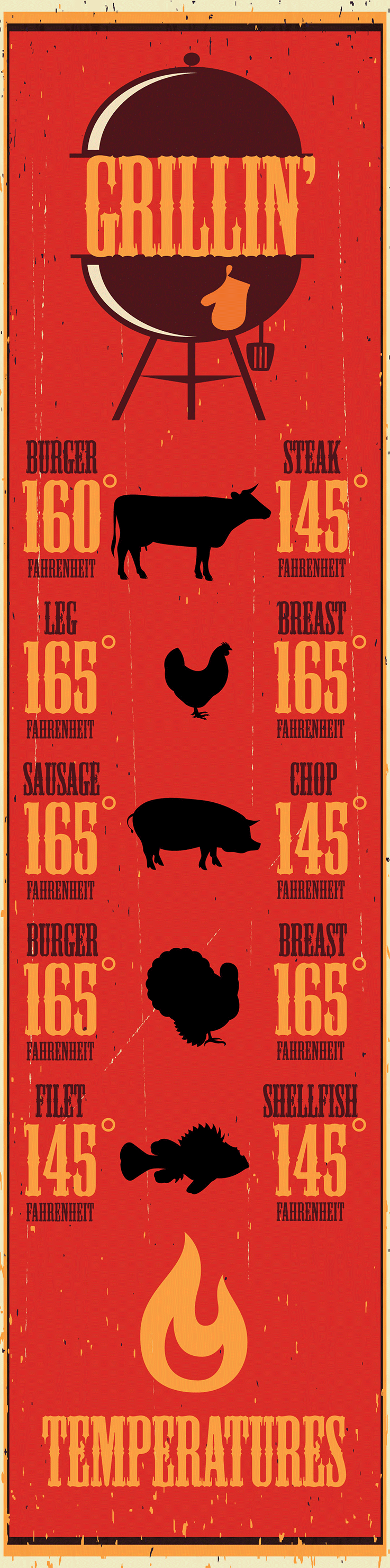 BBQ grilling temeratures infographic