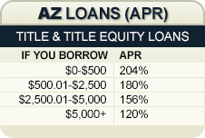 Arizona Rates & Fees