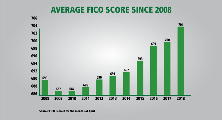 Average FICO score in US since 2008