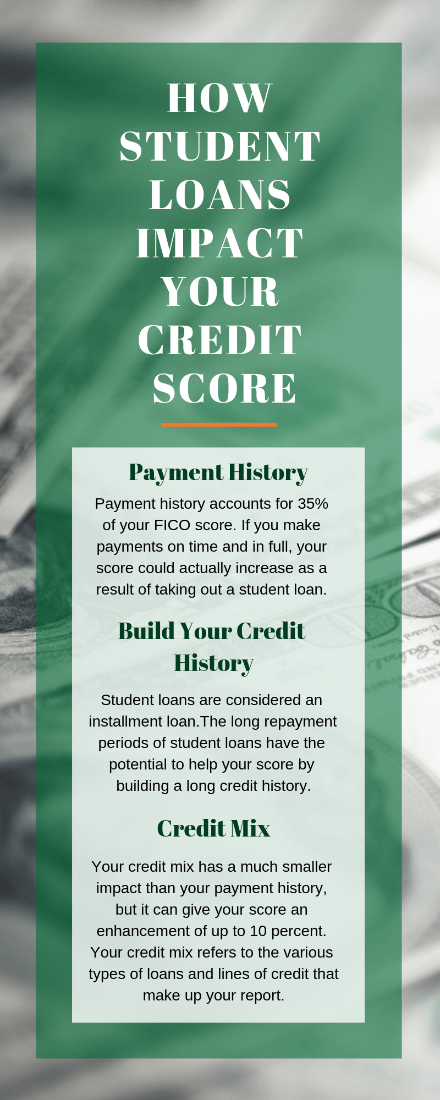 how student loans impact your credit score infographic