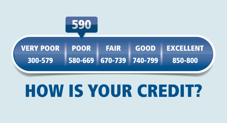 FICO credit scores chart