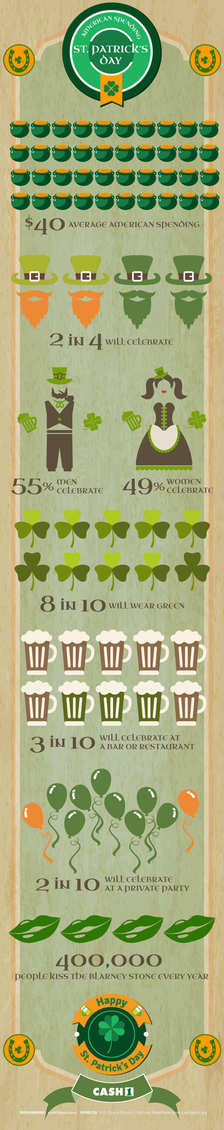 What Americans Spend During St. Patrick's Day